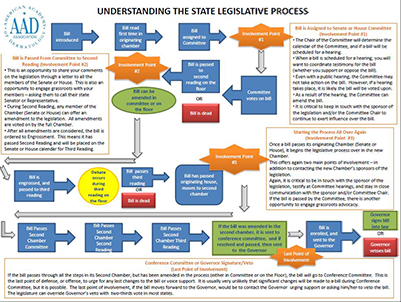 FlowChart_Legislation
