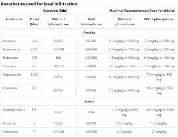 Local infiltration anesthesia: Recommendations | American Academy of